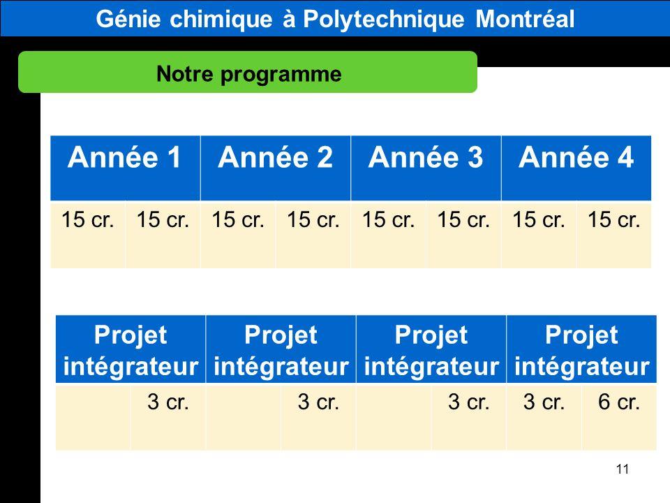 Génie chimique à Polytechnique Montréal Notre programme 11 Année 1Année 2Année 3Année 4 15 cr. Projet intégrateur Projet intégrateur Projet intégrateu