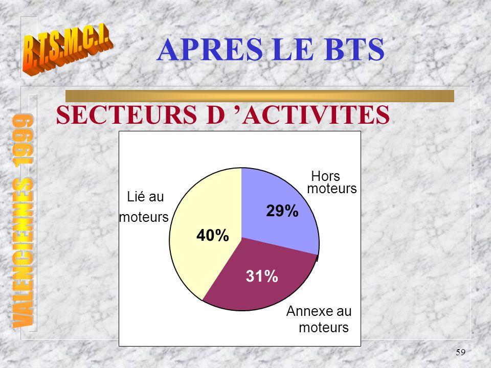 60 CONCLUSION n 24 H du MANS KART : - Participation régulière de Saumur avec dexcellents résultats.