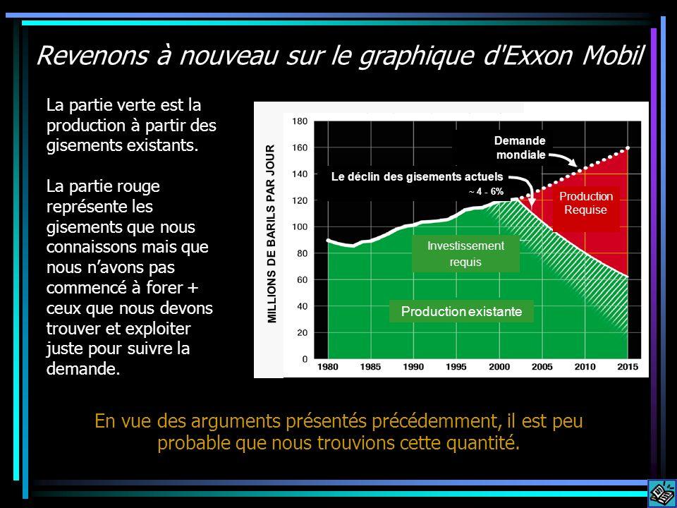 Revenons à nouveau sur le graphique d'Exxon Mobil La partie verte est la production à partir des gisements existants. La partie rouge représente les g