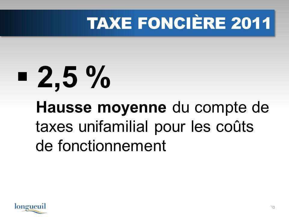 TAXE FONCIÈRE 2011 2,5 % Hausse moyenne du compte de taxes unifamilial pour les coûts de fonctionnement 13