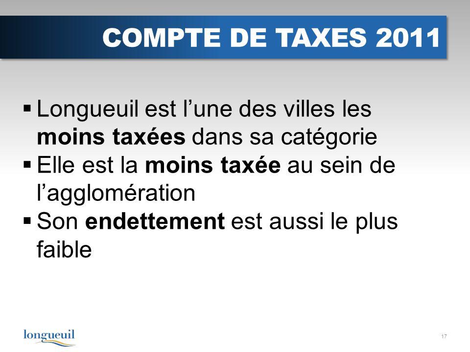 COMPTE DE TAXES 2011 Longueuil est lune des villes les moins taxées dans sa catégorie Elle est la moins taxée au sein de lagglomération Son endettement est aussi le plus faible 17
