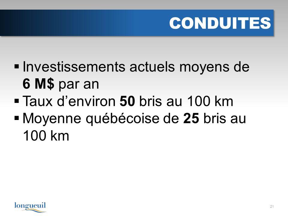 CONDUITES Investissements actuels moyens de 6 M$ par an Taux denviron 50 bris au 100 km Moyenne québécoise de 25 bris au 100 km 21