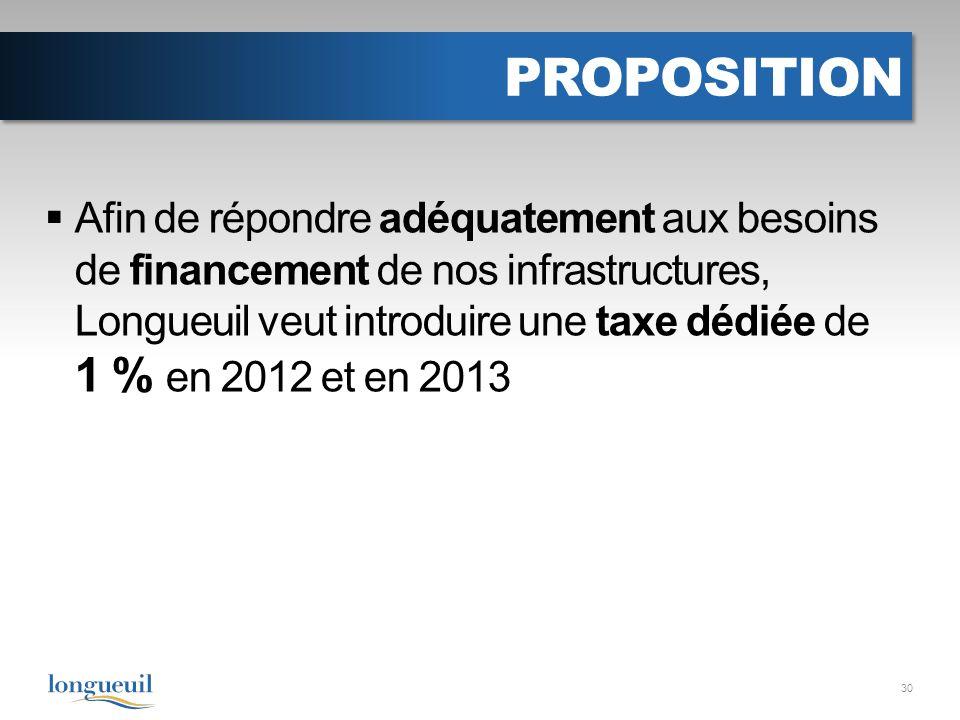 PROPOSITION Afin de répondre adéquatement aux besoins de financement de nos infrastructures, Longueuil veut introduire une taxe dédiée de 1 % en 2012 et en 2013 30