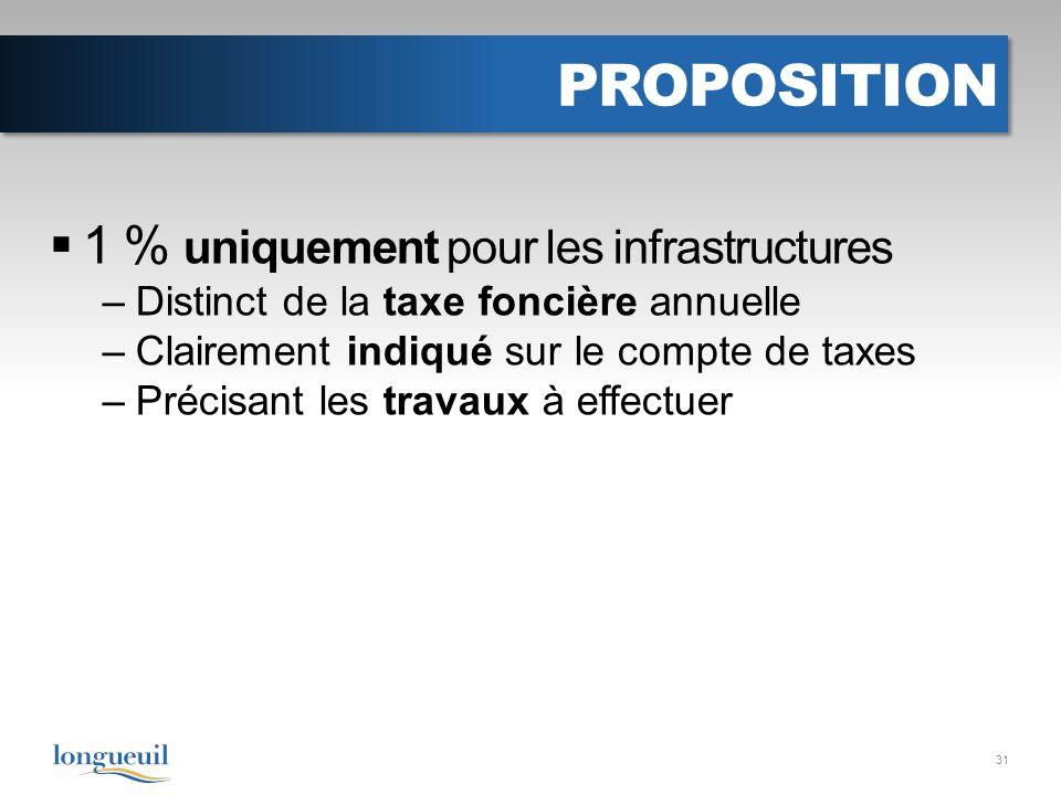 PROPOSITION 1 % uniquement pour les infrastructures –Distinct de la taxe foncière annuelle –Clairement indiqué sur le compte de taxes –Précisant les travaux à effectuer 31