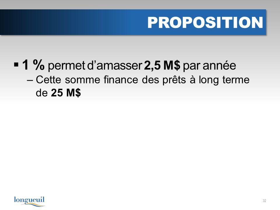 PROPOSITION 1 % permet damasser 2,5 M$ par année –Cette somme finance des prêts à long terme de 25 M$ 32