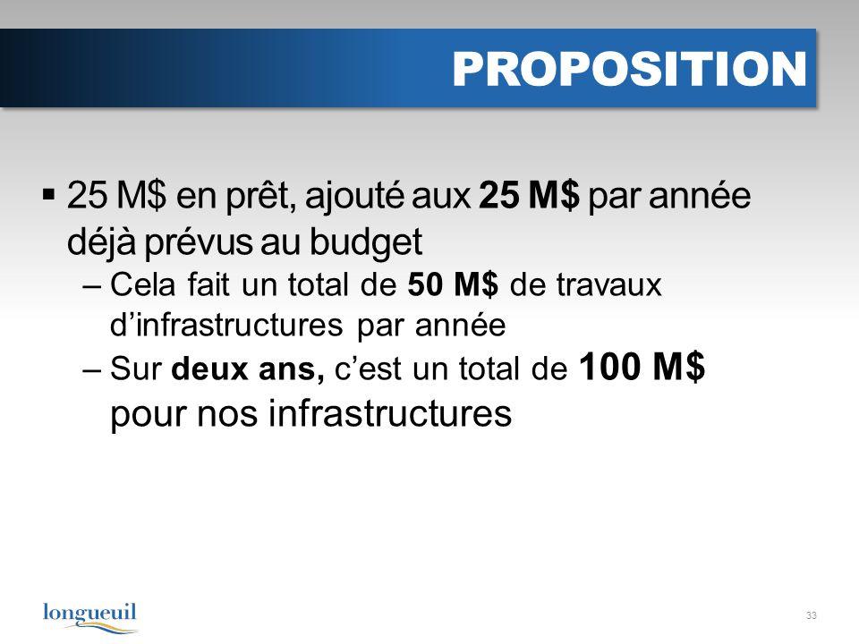 PROPOSITION 25 M$ en prêt, ajouté aux 25 M$ par année déjà prévus au budget –Cela fait un total de 50 M$ de travaux dinfrastructures par année –Sur deux ans, cest un total de 100 M$ pour nos infrastructures 33