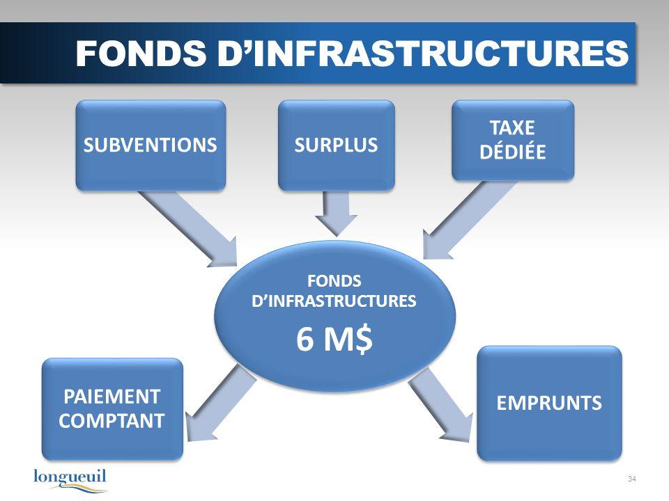FONDS DINFRASTRUCTURES 34 FONDS DINFRASTRUCTURES 6 M$ SUBVENTIONS SURPLUS TAXE DÉDIÉE PAIEMENT COMPTANT EMPRUNTS