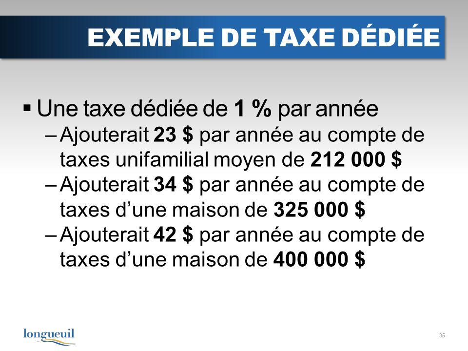 EXEMPLE DE TAXE DÉDIÉE Une taxe dédiée de 1 % par année –Ajouterait 23 $ par année au compte de taxes unifamilial moyen de 212 000 $ –Ajouterait 34 $ par année au compte de taxes dune maison de 325 000 $ –Ajouterait 42 $ par année au compte de taxes dune maison de 400 000 $ 35