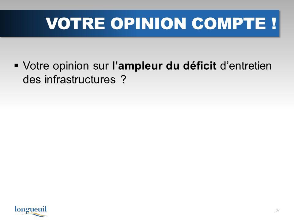 VOTRE OPINION COMPTE ! Votre opinion sur lampleur du déficit dentretien des infrastructures 37