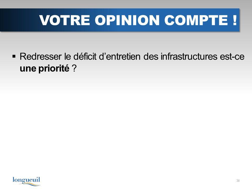 VOTRE OPINION COMPTE ! Redresser le déficit dentretien des infrastructures est-ce une priorité 38