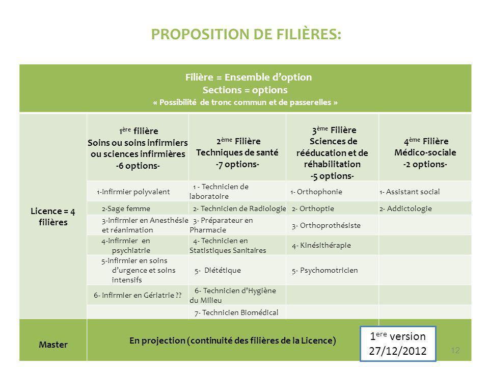 PROPOSITION DE FILIÈRES: Filière = Ensemble doption Sections = options « Possibilité de tronc commun et de passerelles » Licence = 4 filières 1 ère fi