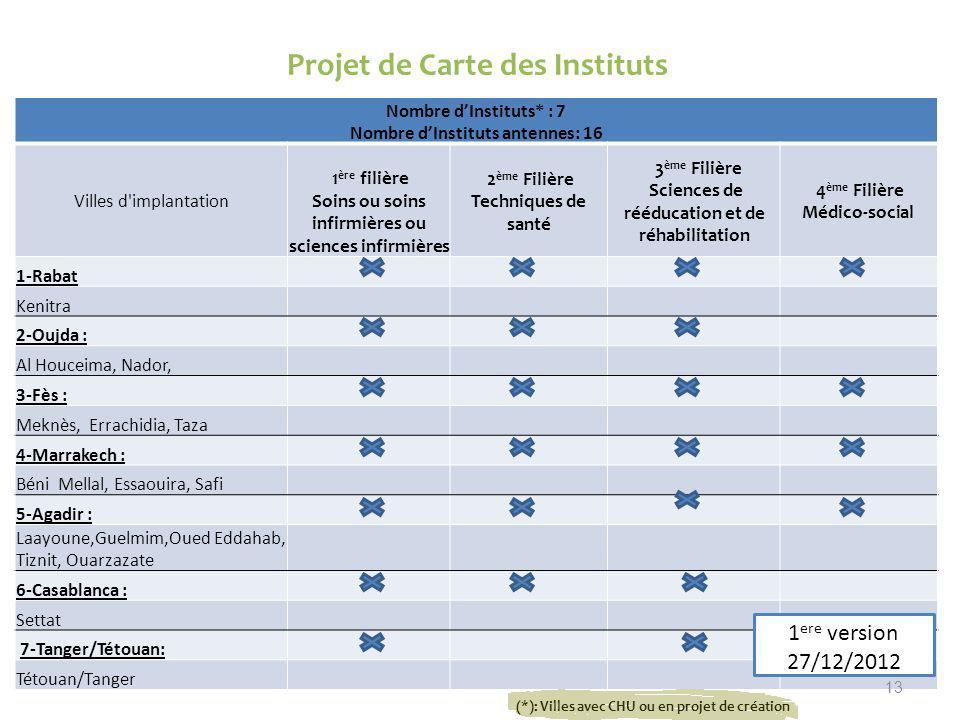 Projet de Carte des Instituts Nombre dInstituts* : 7 Nombre dInstituts antennes: 16 Villes d'implantation 1 ère filière Soins ou soins infirmières ou