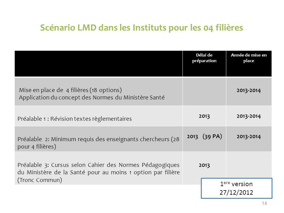 Scénario LMD dans les Instituts pour les 04 filières 14 Délai de préparation Année de mise en place Mise en place de 4 filières (18 options) Applicati