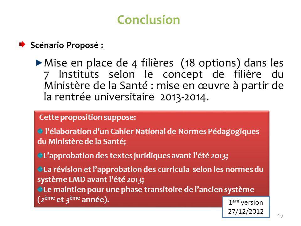 Conclusion Scénario Proposé : Mise en place de 4 filières (18 options) dans les 7 Instituts selon le concept de filière du Ministère de la Santé : mise en œuvre à partir de la rentrée universitaire 2013-2014.