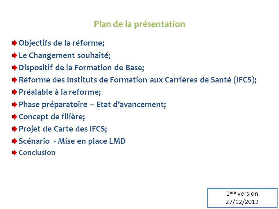 2 Objectifs de la réforme; Le Changement souhaité; Dispositif de la Formation de Base; Réforme des Instituts de Formation aux Carrières de Santé (IFCS