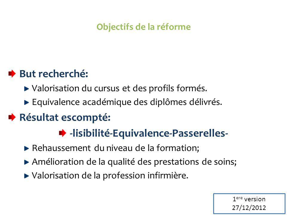Objectifs de la réforme But recherché: Valorisation du cursus et des profils formés. Equivalence académique des diplômes délivrés. Résultat escompté: