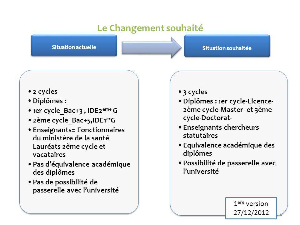 Le Changement souhaité Situation actuelle 2 cycles Diplômes : 1er cycle_Bac+3, IDE2 eme G 2ème cycle_Bac+5,IDE1 er G Enseignants= Fonctionnaires du mi