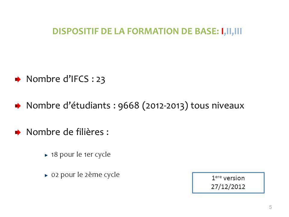 Nombre dIFCS : 23 Nombre détudiants : 9668 (2012-2013) tous niveaux Nombre de filières : 18 pour le 1er cycle 02 pour le 2ème cycle 5 DISPOSITIF DE LA