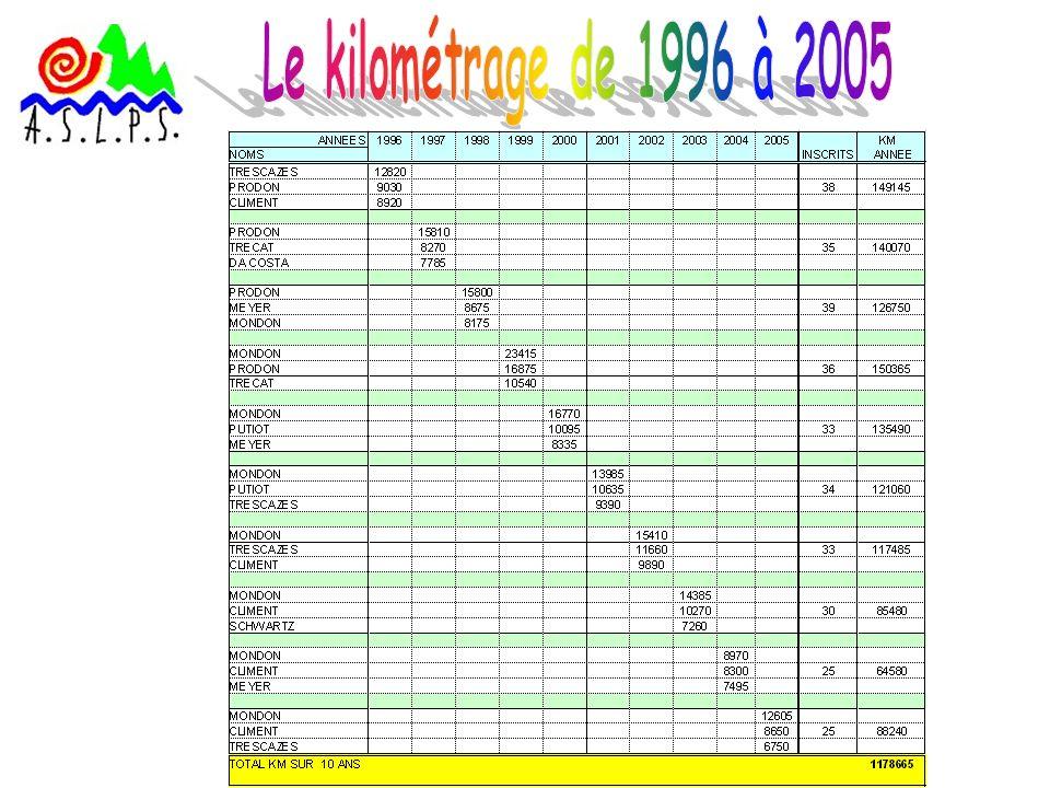 CELA REPRESENTE PLUS DE 3.041.907 Km PARCOURUS PAR 198 CYCLOTES & CYCLOS DEPUIS 30 ANS