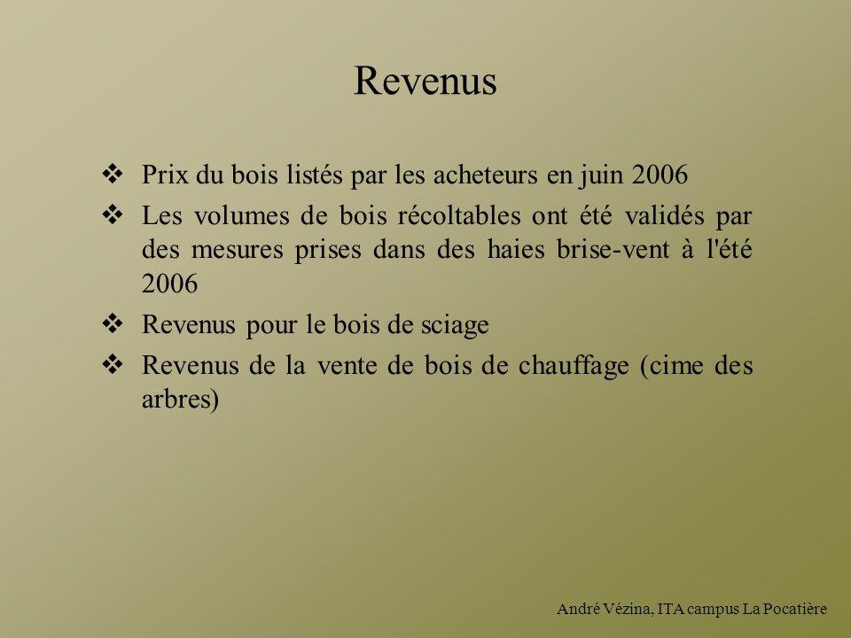 André Vézina, ITA campus La Pocatière Revenus Prix du bois listés par les acheteurs en juin 2006 Les volumes de bois récoltables ont été validés par d
