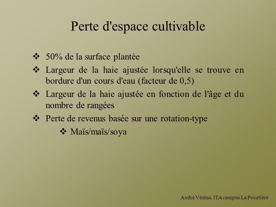 André Vézina, ITA campus La Pocatière Perte d'espace cultivable 50% de la surface plantée Largeur de la haie ajustée lorsqu'elle se trouve en bordure