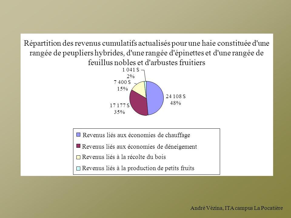 André Vézina, ITA campus La Pocatière Répartition des revenus cumulatifs actualisés pour une haie constituée d'une rangée de peupliers hybrides, d'une
