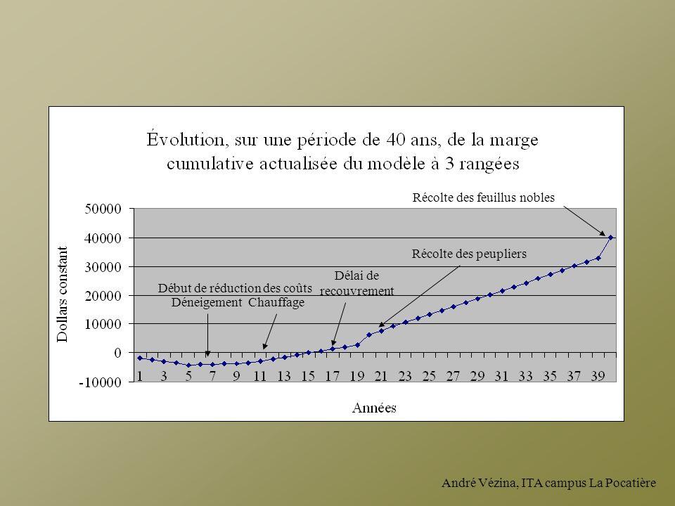 André Vézina, ITA campus La Pocatière Délai de recouvrement Récolte des peupliers Récolte des feuillus nobles Début de réduction des coûts Déneigement