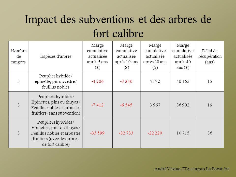 André Vézina, ITA campus La Pocatière Nombre de rangées Espèces d'arbres Marge cumulative actualisée après 5 ans ($) Marge cumulative actualisée après