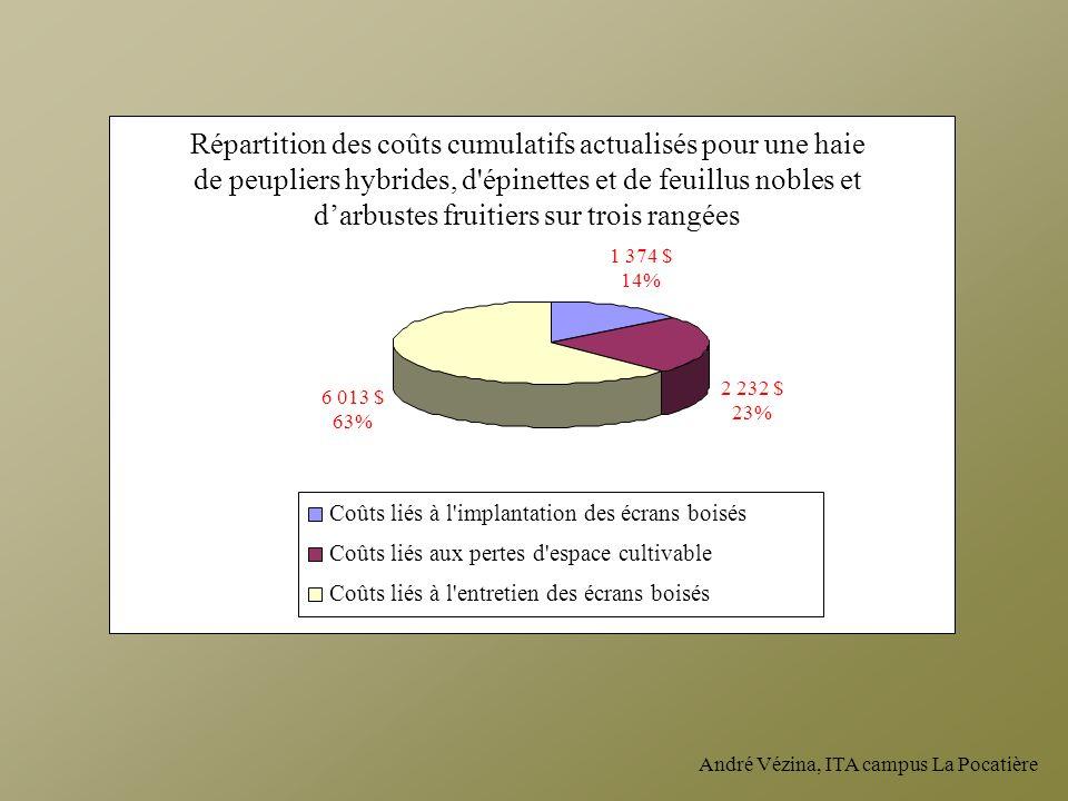 André Vézina, ITA campus La Pocatière Répartition des coûts cumulatifs actualisés pour une haie de peupliers hybrides, d'épinettes et de feuillus nobl