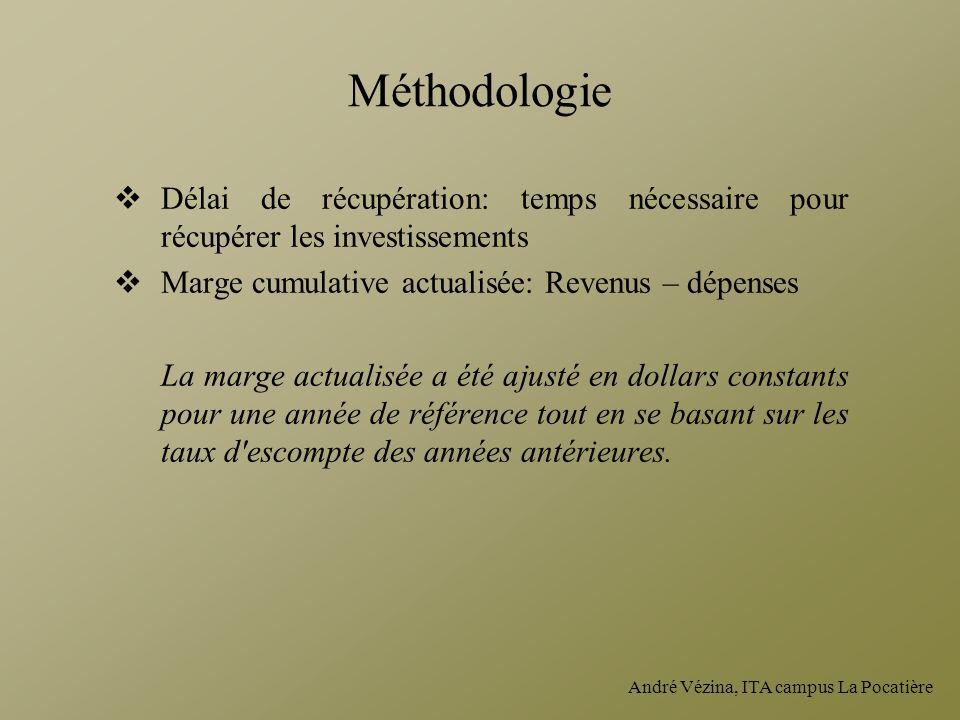 André Vézina, ITA campus La Pocatière Méthodologie Délai de récupération: temps nécessaire pour récupérer les investissements Marge cumulative actuali
