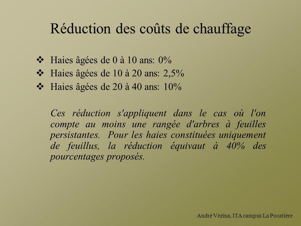 André Vézina, ITA campus La Pocatière Réduction des coûts de chauffage Haies âgées de 0 à 10 ans: 0% Haies âgées de 10 à 20 ans: 2,5% Haies âgées de 2