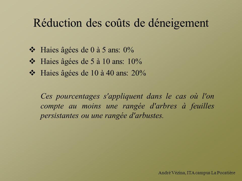 André Vézina, ITA campus La Pocatière Réduction des coûts de déneigement Haies âgées de 0 à 5 ans: 0% Haies âgées de 5 à 10 ans: 10% Haies âgées de 10