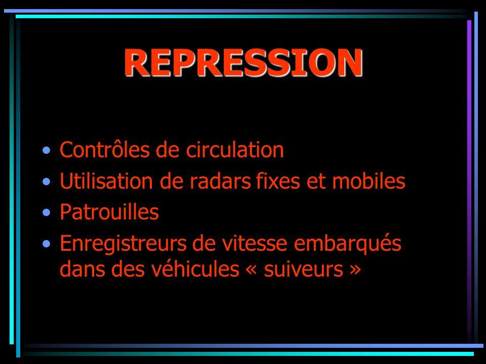 REPRESSION Contrôles de circulation Utilisation de radars fixes et mobiles Patrouilles Enregistreurs de vitesse embarqués dans des véhicules « suiveur