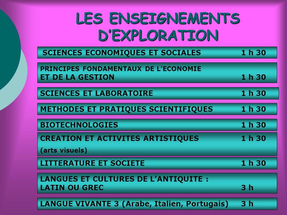 LES ENSEIGNEMENTS DEXPLORATION SCIENCES ECONOMIQUES ET SOCIALES1 h 30 PRINCIPES FONDAMENTAUX DE LECONOMIE ET DE LA GESTION 1 h 30 CREATION ET ACTIVITES ARTISTIQUES1 h 30 (arts visuels) METHODES ET PRATIQUES SCIENTIFIQUES1 h 30 LITTERATURE ET SOCIETE1 h 30 LANGUES ET CULTURES DE LANTIQUITE : LATIN OU GREC3 h LANGUE VIVANTE 3 (Arabe, Italien, Portugais) 3 h SCIENCES ET LABORATOIRE1 h 30 BIOTECHNOLOGIES1 h 30