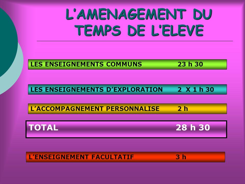 LAMENAGEMENT DU TEMPS DE LELEVE LES ENSEIGNEMENTS COMMUNS23 h 30 LES ENSEIGNEMENTS DEXPLORATION2 X 1 h 30 LACCOMPAGNEMENT PERSONNALISE2 h LENSEIGNEMENT FACULTATIF3 h TOTAL28 h 30