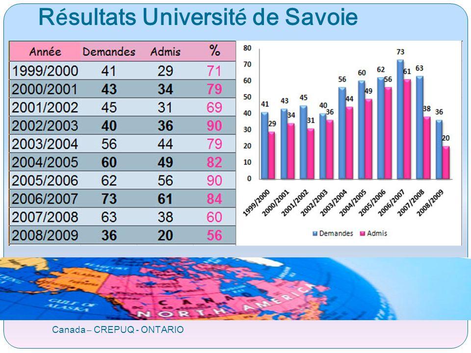 R é sultats Universit é de Savoie Canada – CREPUQ - ONTARIO
