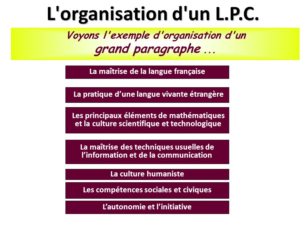 L organisation d un L.P.C.Voyons l exemple d organisation d un grand paragraphe...