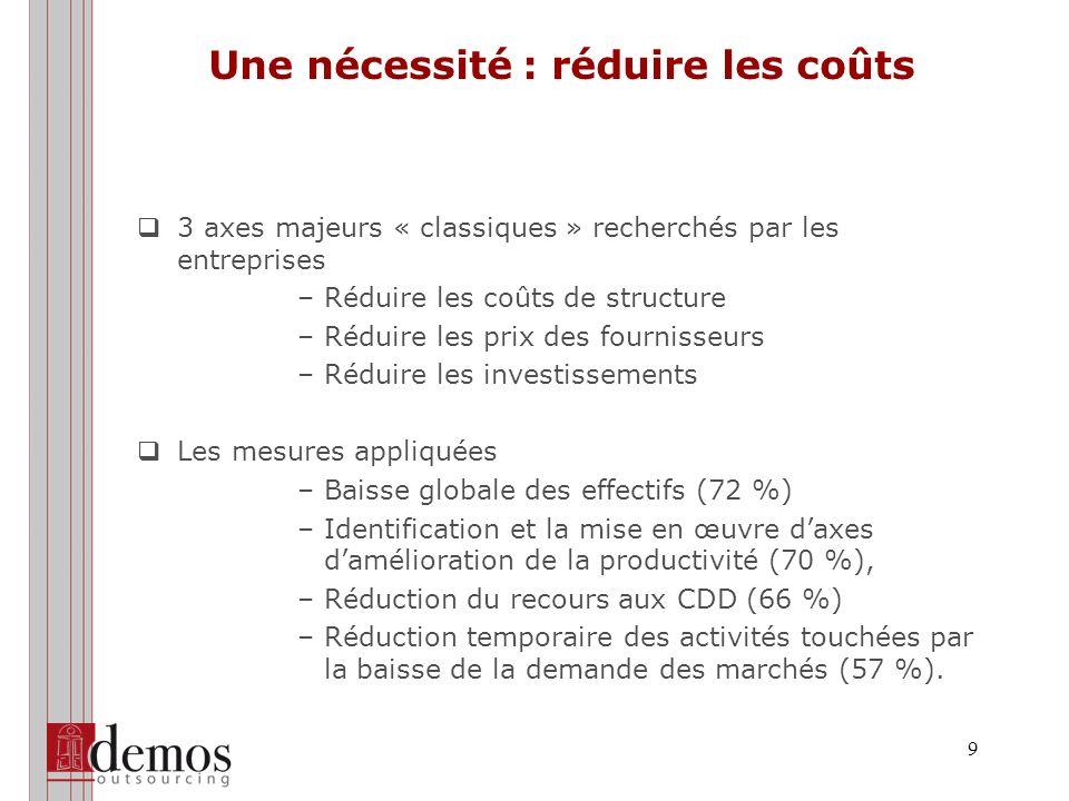9 Une nécessité : réduire les coûts 3 axes majeurs « classiques » recherchés par les entreprises –Réduire les coûts de structure –Réduire les prix des fournisseurs –Réduire les investissements Les mesures appliquées –Baisse globale des effectifs (72 %) –Identification et la mise en œuvre daxes damélioration de la productivité (70 %), –Réduction du recours aux CDD (66 %) –Réduction temporaire des activités touchées par la baisse de la demande des marchés (57 %).
