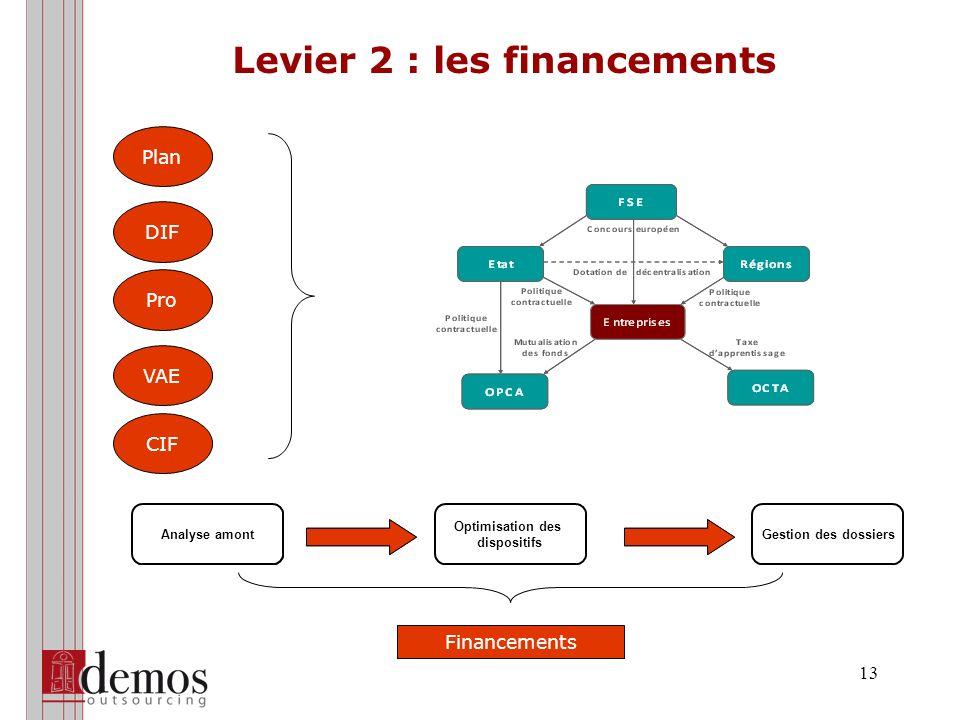 13 Levier 2 : les financements CIF Plan Pro VAE DIF Analyse amont Optimisation des dispositifs Gestion des dossiers Financements
