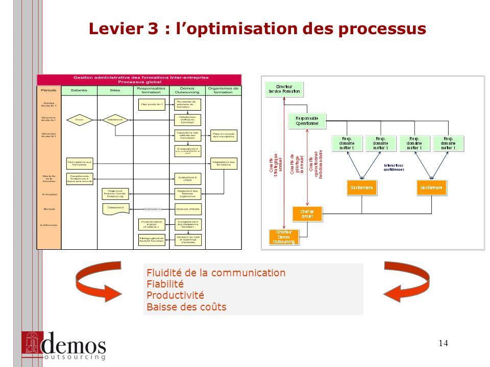 14 Levier 3 : loptimisation des processus Fluidité de la communication Fiabilité Productivité Baisse des coûts