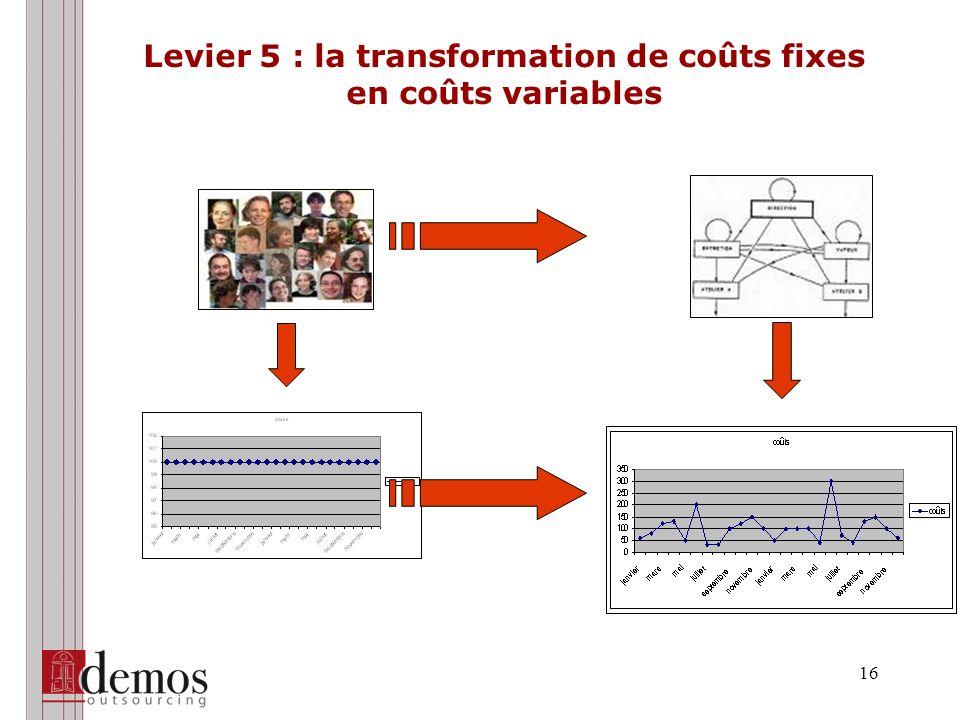 16 Levier 5 : la transformation de coûts fixes en coûts variables