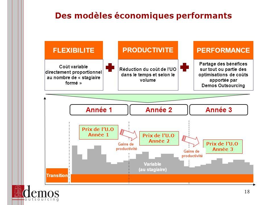 18 Des modèles économiques performants FLEXIBILITE PRODUCTIVITE PERFORMANCE Coût variable directement proportionnel au nombre de « stagiaire formé » Réduction du coût de lUO dans le temps et selon le volume Partage des bénéfices sur tout ou partie des optimisations de coûts apportée par Demos Outsourcing Variable (au stagiaire) Année 1Année 2Année 3 Transition Gains de productivité Prix de lU.O Année 1 Prix de lU.O Année 2 Prix de lU.O Année 3 Gains de productivité