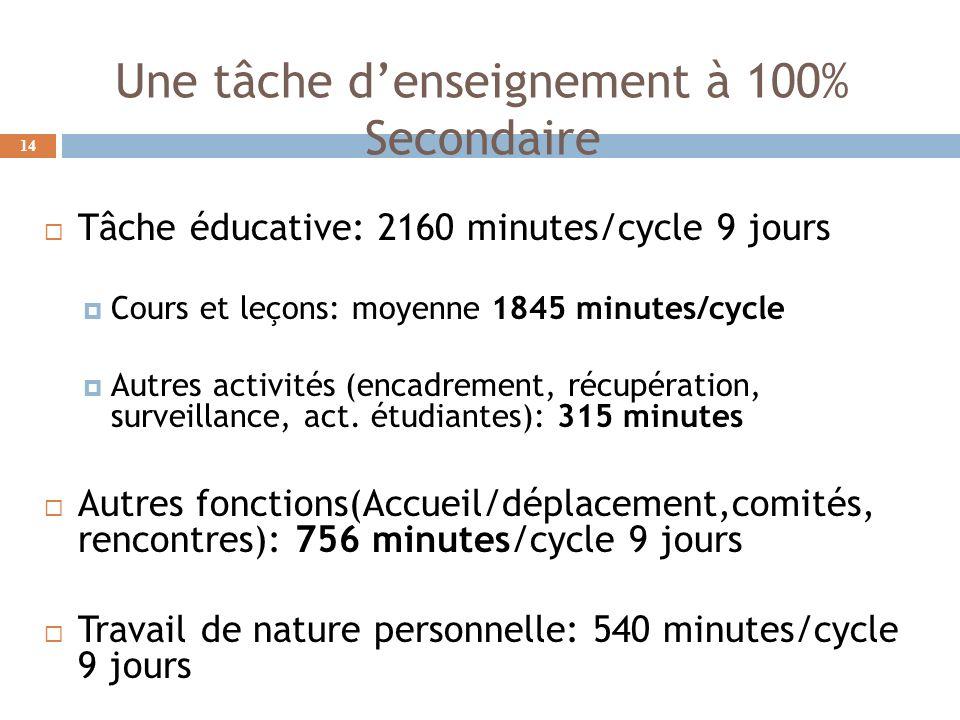 Une tâche denseignement à 100% Secondaire Tâche éducative: 2160 minutes/cycle 9 jours Cours et leçons: moyenne 1845 minutes/cycle Autres activités (encadrement, récupération, surveillance, act.