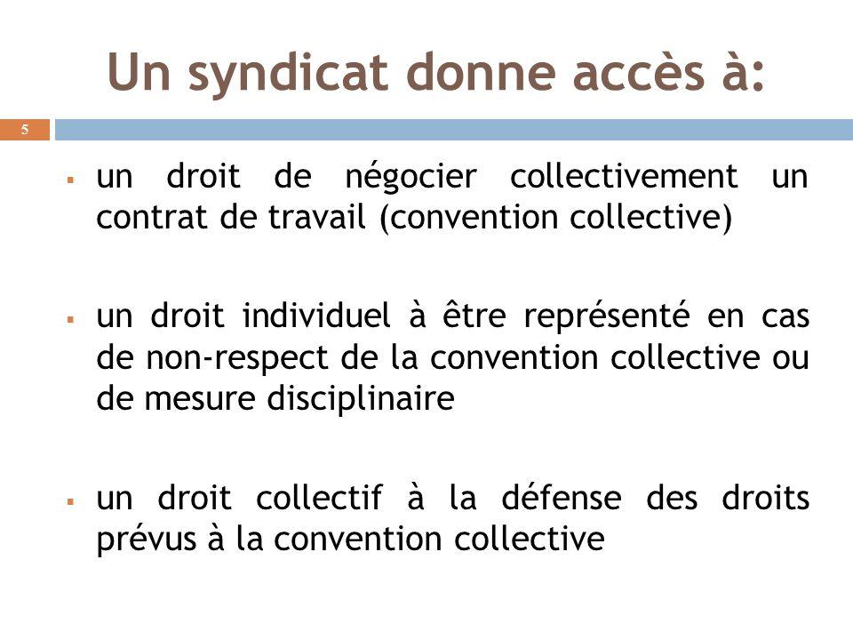 Un syndicat donne accès à: un droit de négocier collectivement un contrat de travail (convention collective) un droit individuel à être représenté en cas de non-respect de la convention collective ou de mesure disciplinaire un droit collectif à la défense des droits prévus à la convention collective 5