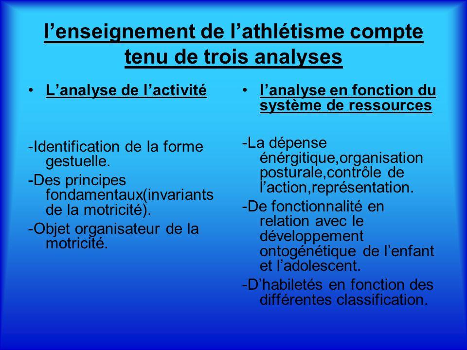 lenseignement de lathlétisme compte tenu de trois analyses Lanalyse de lactivité -Identification de la forme gestuelle.
