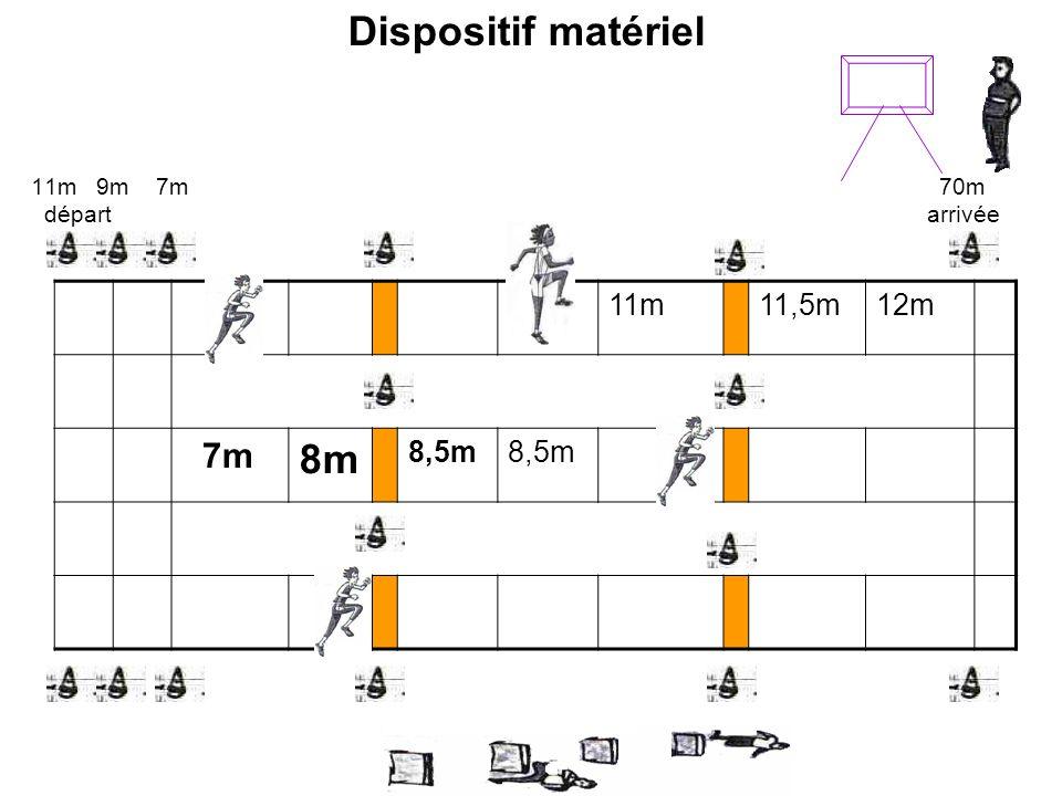 11m11,5m12m 7m 8m 8,5m 11m 9m 7m 70m départ arrivée Dispositif matériel