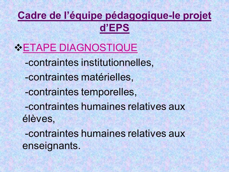 Cadre de léquipe pédagogique-le projet dEPS ETAPE DIAGNOSTIQUE -contraintes institutionnelles, -contraintes matérielles, -contraintes temporelles, -contraintes humaines relatives aux élèves, -contraintes humaines relatives aux enseignants.