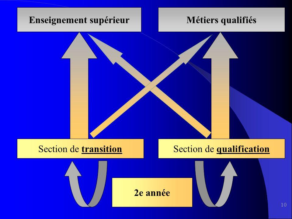 10 Enseignement supérieurMétiers qualifiés Section de transition Section de qualification 2e année