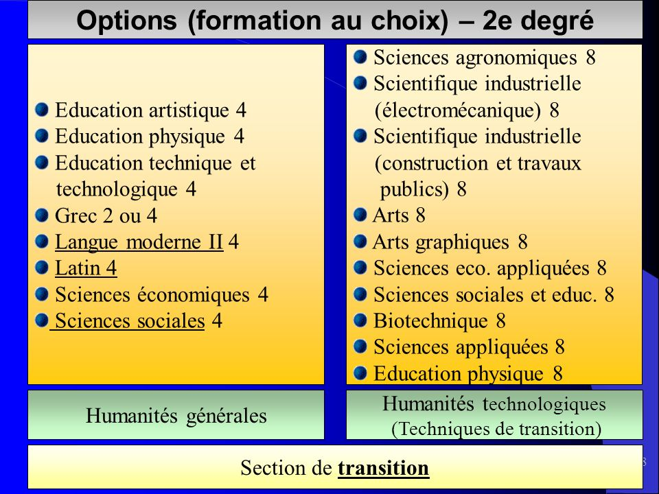 18 Options (formation au choix) – 2e degré Education artistique 4 Education physique 4 Education technique et technologique 4 Grec 2 ou 4 Langue moder