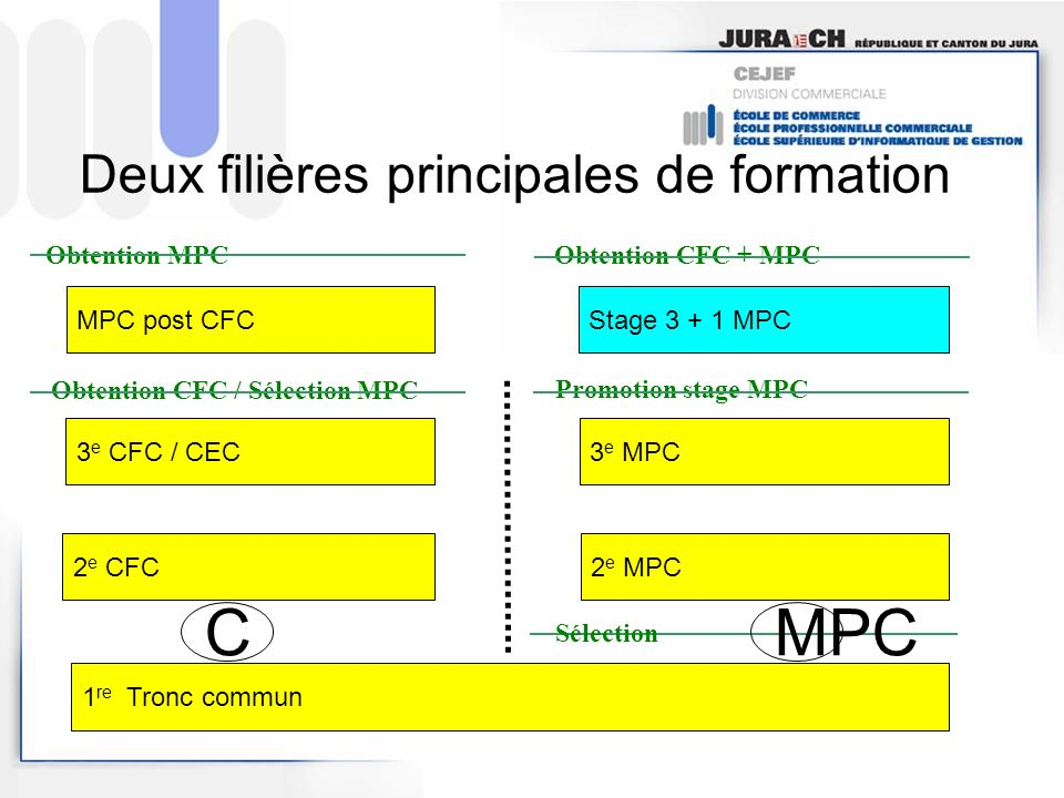Deux filières principales de formation 1 re Tronc commun 3 e MPC Stage 3 + 1 MPC MPC post CFC 3 e CFC / CEC Sélection 2 e MPC 2 e CFC Obtention CFC /